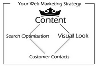 diagram showing marketing methods